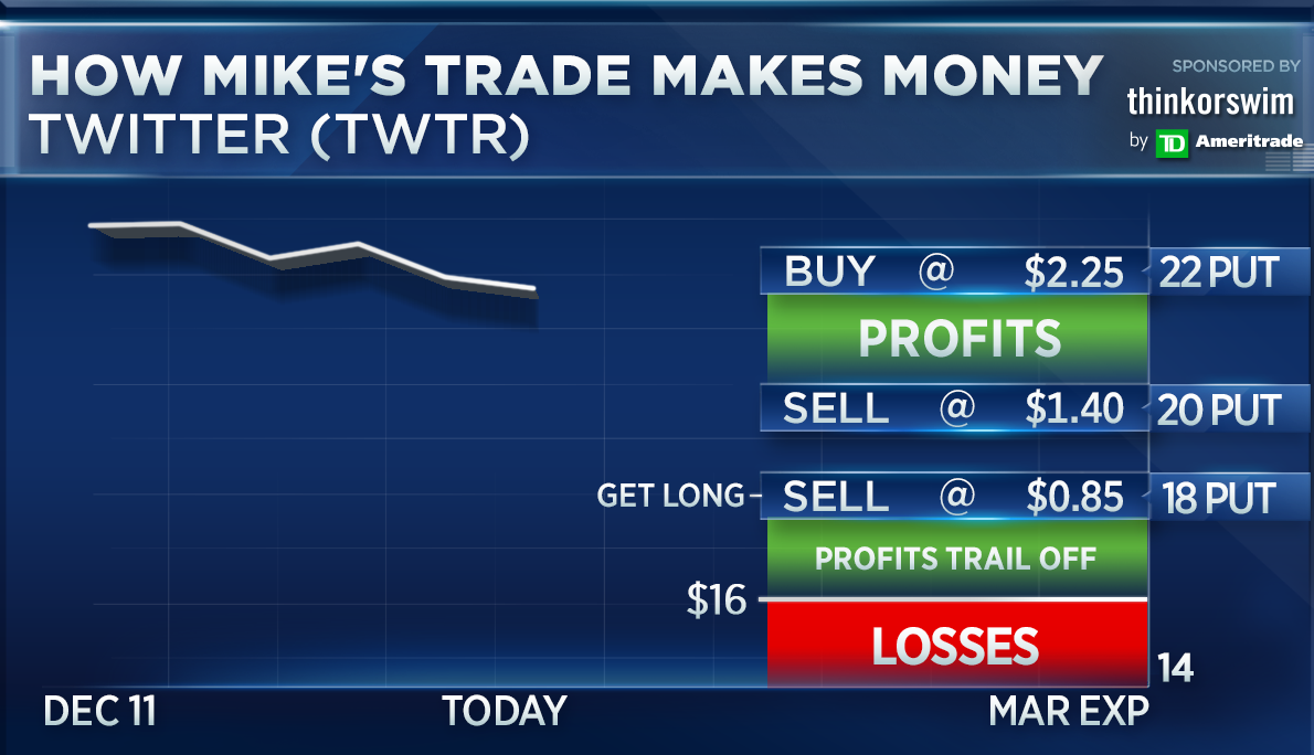 Trade options make money by michael khouw
